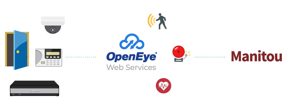 OpenEye Web Services - Bold Technologies Integration