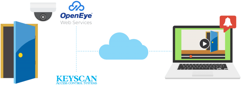 OpenEye Web Services - KeyScan Integration Diagram